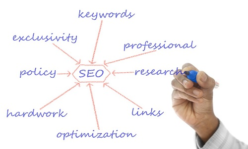 SEO Strategies You Must Use In Years to Come By